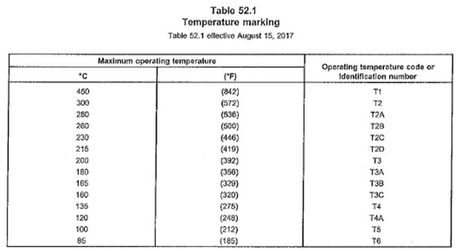 UL 583 Temperature Table